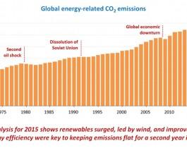 Emisiones de Energía 2015